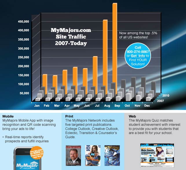 MyMajors.com Site Traffic