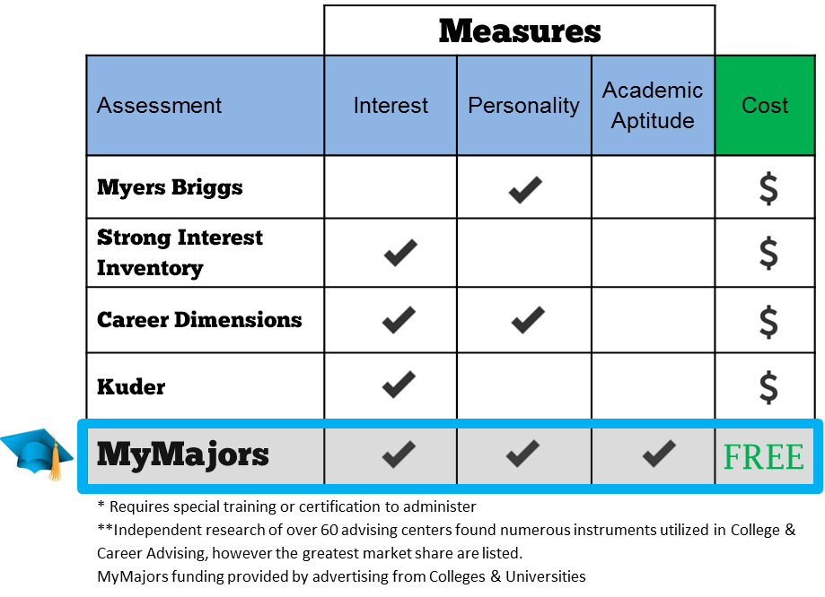MyMajors for Advisors
