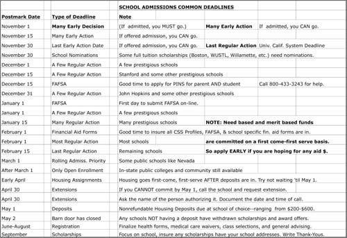 School Admissions Common Deadlines