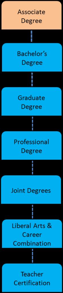 degrees - assoc