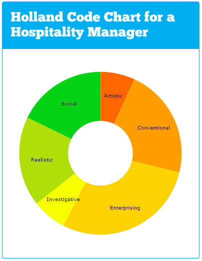 Hospitality Manager Holland Chart Hospitality Management Major #MajorMonday