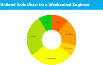 Mechanical Engineering #MajorMonday