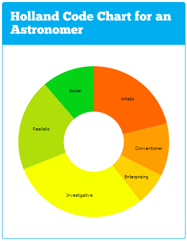 Astronomer Holland