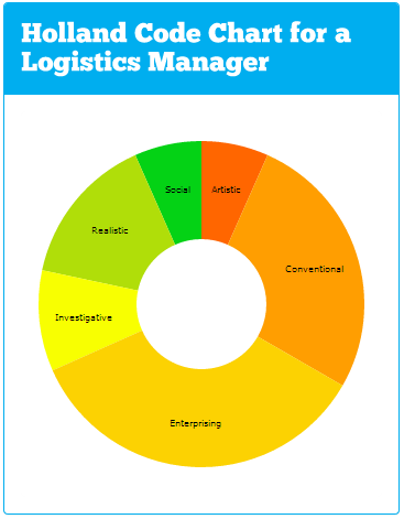 Logistics Holland